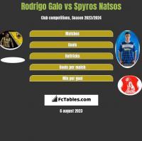 Rodrigo Galo vs Spyros Natsos h2h player stats