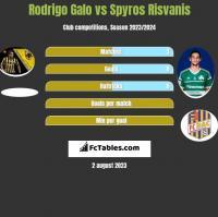 Rodrigo Galo vs Spyros Risvanis h2h player stats