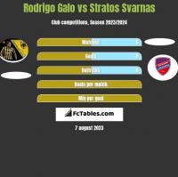 Rodrigo Galo vs Stratos Svarnas h2h player stats