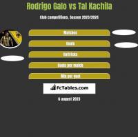 Rodrigo Galo vs Tal Kachila h2h player stats