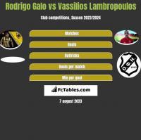 Rodrigo Galo vs Vassilios Lambropoulos h2h player stats