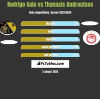 Rodrigo Galo vs Thanasis Androutsos h2h player stats