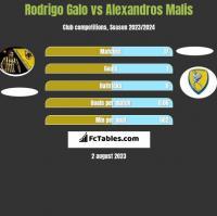 Rodrigo Galo vs Alexandros Malis h2h player stats