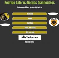 Rodrigo Galo vs Giorgos Giannoutsos h2h player stats