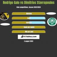 Rodrigo Galo vs Dimitrios Stavropoulos h2h player stats