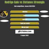 Rodrigo Galo vs Stefanos Stroungis h2h player stats