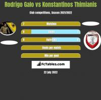 Rodrigo Galo vs Konstantinos Thimianis h2h player stats