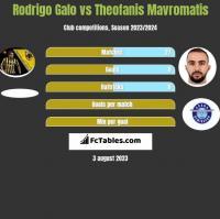 Rodrigo Galo vs Theofanis Mavromatis h2h player stats