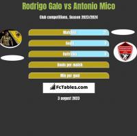Rodrigo Galo vs Antonio Mico h2h player stats
