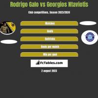 Rodrigo Galo vs Georgios Ntaviotis h2h player stats