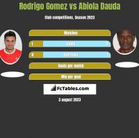 Rodrigo Gomez vs Abiola Dauda h2h player stats