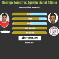 Rodrigo Gomez vs Agustin Lionel Allione h2h player stats
