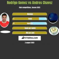 Rodrigo Gomez vs Andres Chavez h2h player stats