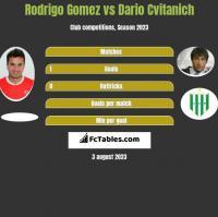 Rodrigo Gomez vs Dario Cvitanich h2h player stats