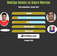 Rodrigo Gomez vs Dayro Moreno h2h player stats