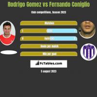 Rodrigo Gomez vs Fernando Coniglio h2h player stats
