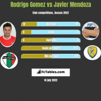 Rodrigo Gomez vs Javier Mendoza h2h player stats