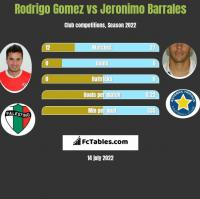 Rodrigo Gomez vs Jeronimo Barrales h2h player stats