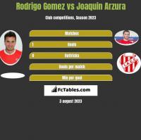 Rodrigo Gomez vs Joaquin Arzura h2h player stats