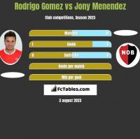 Rodrigo Gomez vs Jony Menendez h2h player stats
