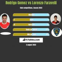 Rodrigo Gomez vs Lorenzo Faravelli h2h player stats