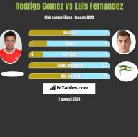 Rodrigo Gomez vs Luis Fernandez h2h player stats