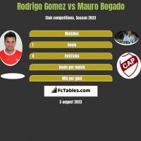 Rodrigo Gomez vs Mauro Bogado h2h player stats