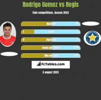 Rodrigo Gomez vs Regis h2h player stats
