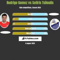 Rodrigo Gomez vs Sotiris Tsiloulis h2h player stats