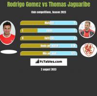Rodrigo Gomez vs Thomas Jaguaribe h2h player stats