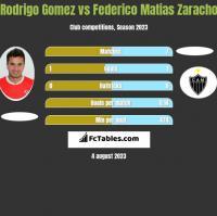 Rodrigo Gomez vs Federico Matias Zaracho h2h player stats