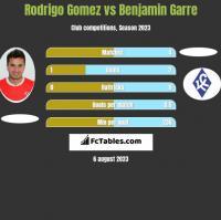Rodrigo Gomez vs Benjamin Garre h2h player stats
