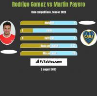 Rodrigo Gomez vs Martin Payero h2h player stats
