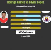 Rodrigo Gomez vs Edwar Lopez h2h player stats