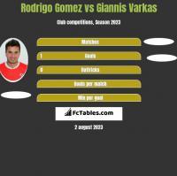 Rodrigo Gomez vs Giannis Varkas h2h player stats