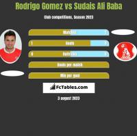 Rodrigo Gomez vs Sudais Ali Baba h2h player stats