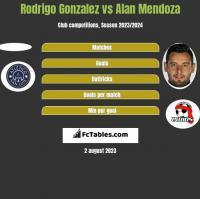 Rodrigo Gonzalez vs Alan Mendoza h2h player stats