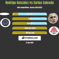 Rodrigo Gonzalez vs Carlos Salcedo h2h player stats