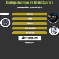 Rodrigo Gonzalez vs David Cabrera h2h player stats