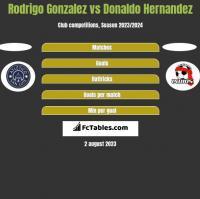 Rodrigo Gonzalez vs Donaldo Hernandez h2h player stats