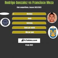 Rodrigo Gonzalez vs Francisco Meza h2h player stats
