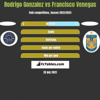 Rodrigo Gonzalez vs Francisco Venegas h2h player stats