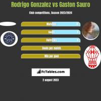 Rodrigo Gonzalez vs Gaston Sauro h2h player stats
