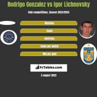 Rodrigo Gonzalez vs Igor Lichnovsky h2h player stats