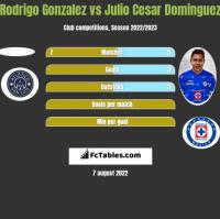 Rodrigo Gonzalez vs Julio Cesar Dominguez h2h player stats