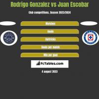 Rodrigo Gonzalez vs Juan Escobar h2h player stats