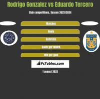 Rodrigo Gonzalez vs Eduardo Tercero h2h player stats