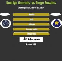 Rodrigo Gonzalez vs Diego Rosales h2h player stats