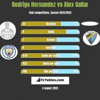 Rodrigo Hernandez vs Alex Gallar h2h player stats