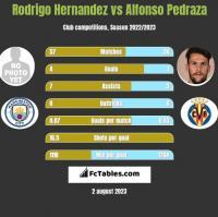 Rodrigo Hernandez vs Alfonso Pedraza h2h player stats